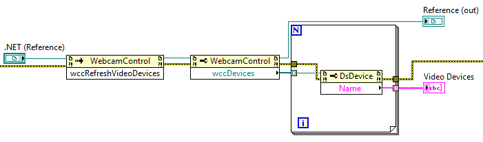 Blockdiagramm von List Devices.vi