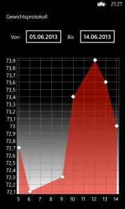 Graph-Seite in vertikaler Lage. Oben befinden sich die Schaltflächen zur Zeitspannenwahl.