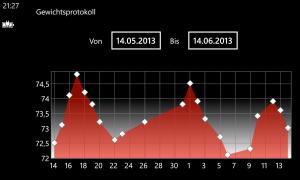 Graph-Seite in horizontaler Ausrichtung.